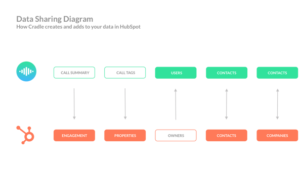HubSpot Information Flow Horizontal